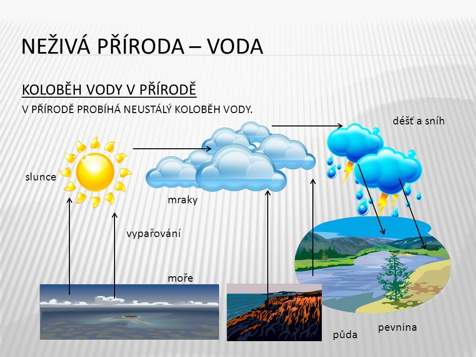 NEŽIVÁ PŘÍRODA – VODA KOLOBĚH VODY V PŘÍRODĚ V PŘÍRODĚ PROBÍHÁ NEUSTÁLÝ KOLOBĚH VODY. 6 vypařování pevnina slunce mraky déšť a sníh moře půda