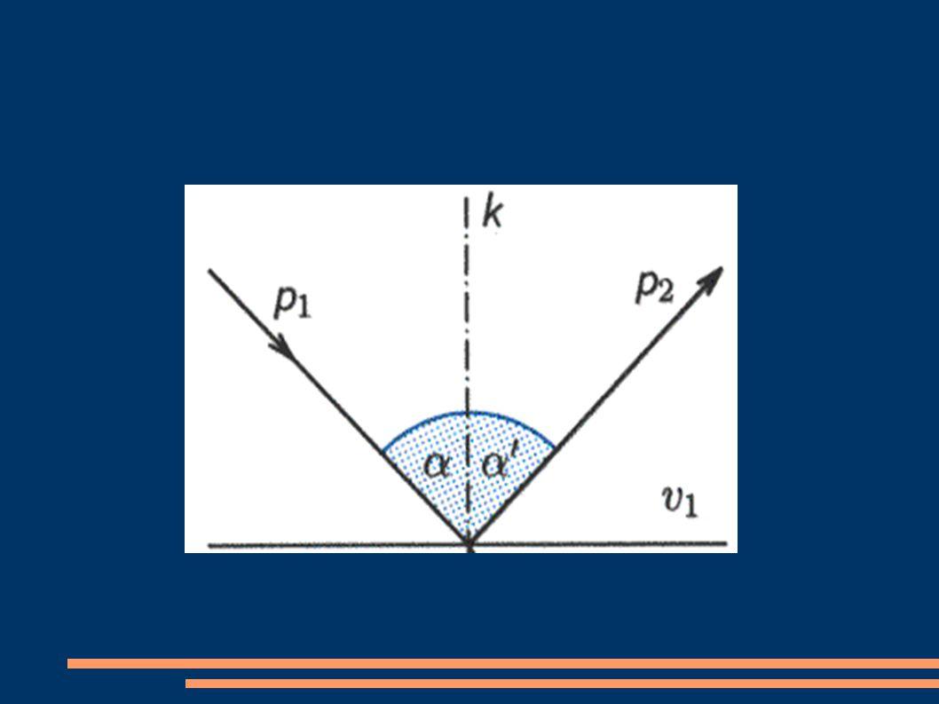 Zákon odrazu Velikost úhlu odrazu je rovna velikosti úhlu dopadu.