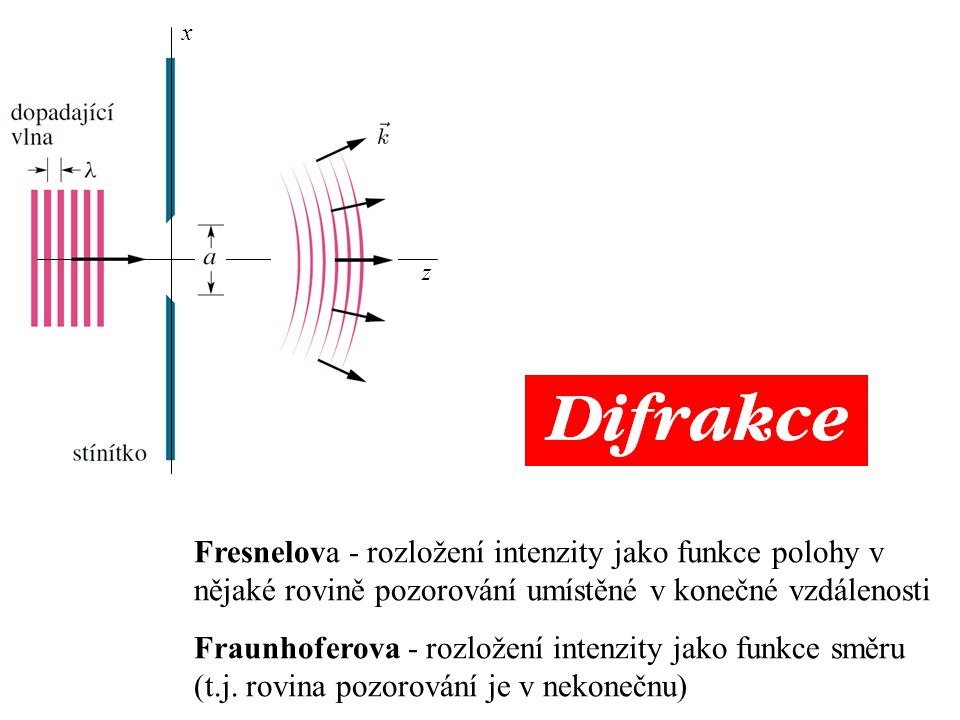 Rozklad do rovinných vln (podstata a výsledek) libovolná vlna = superpozice rovinných vln = ve volném prostoru +z