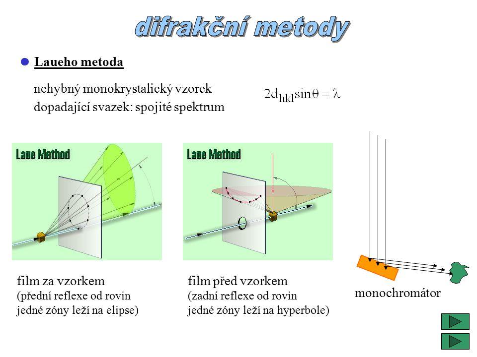  Laueho metoda nehybný monokrystalický vzorek dopadající svazek: spojité spektrum film za vzorkem (přední reflexe od rovin jedné zóny leží na elipse) film před vzorkem (zadní reflexe od rovin jedné zóny leží na hyperbole) monochromátor