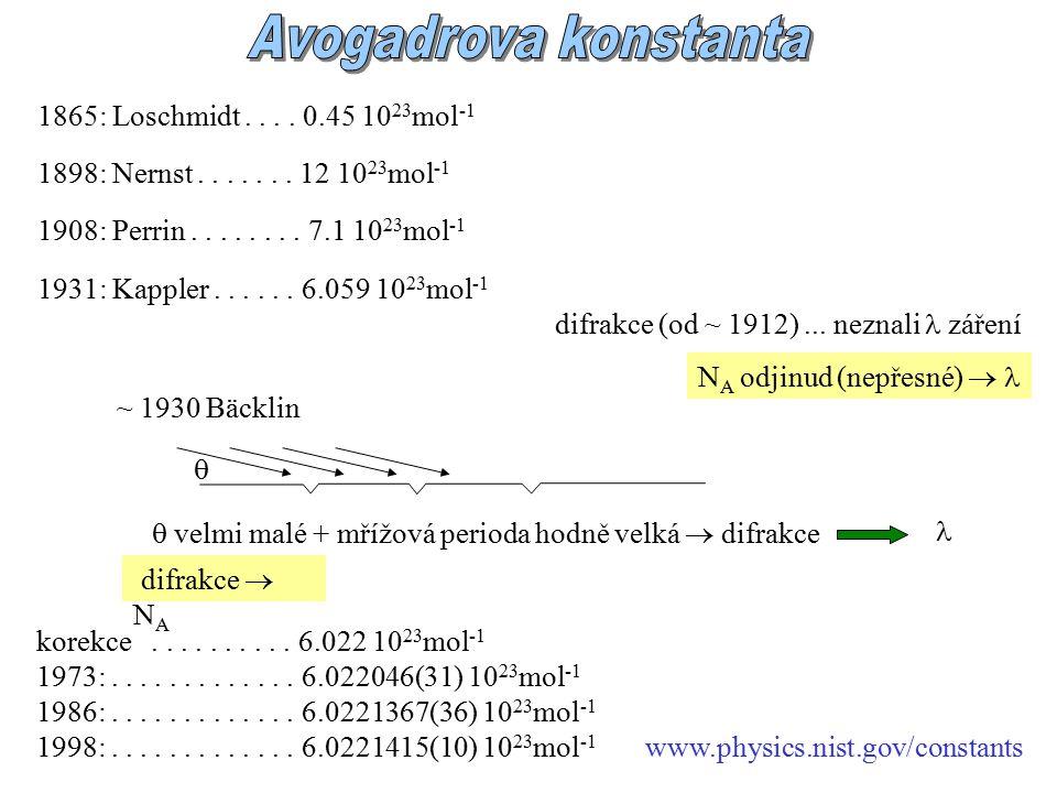 1865: Loschmidt.... 0.45 10 23 mol -1 difrakce (od ~ 1912)...