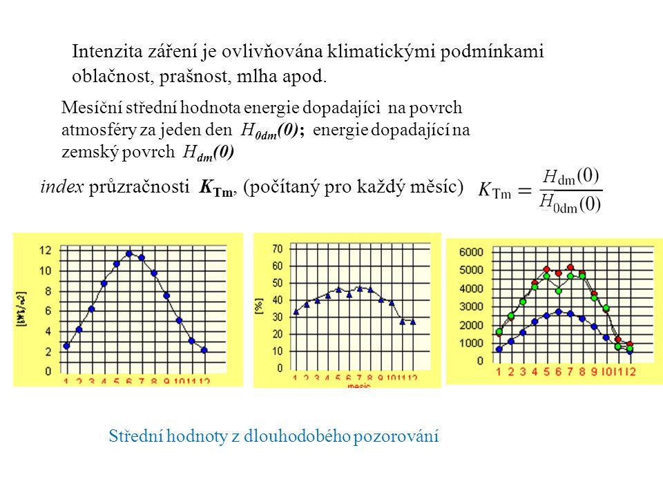 Intenzita záření je ovlivňována klimatickými podmínkami oblačnost, prašnost, mlha apod. index průzračnosti K Tm, (počítaný pro každý měsíc) Mesíční st