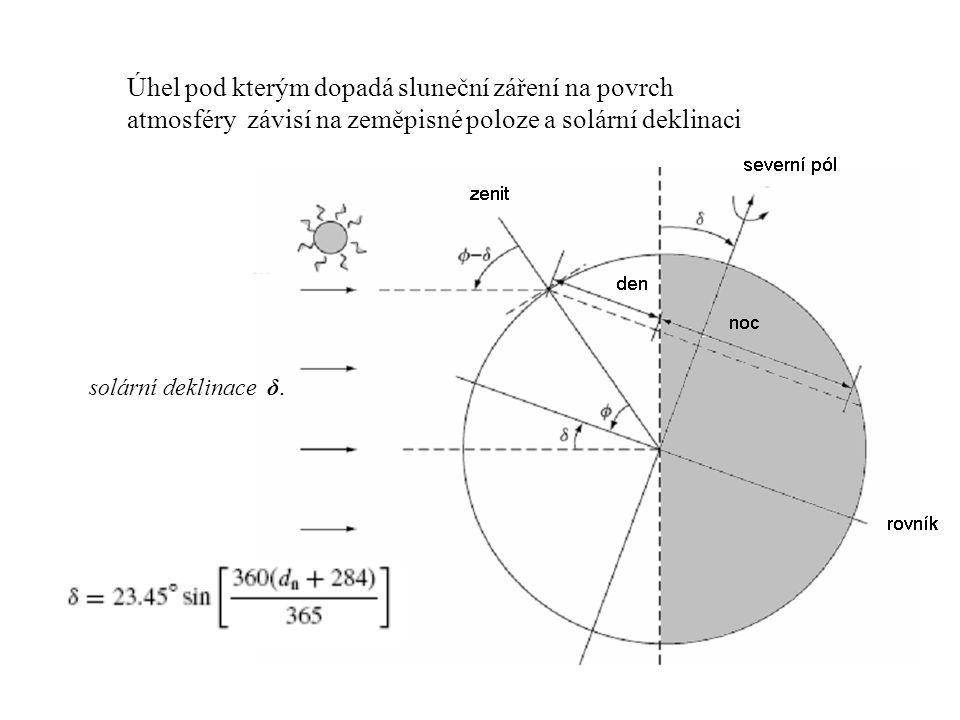 solární deklinace δ. Úhel pod kterým dopadá sluneční záření na povrch atmosféry závisí na zeměpisné poloze a solární deklinaci