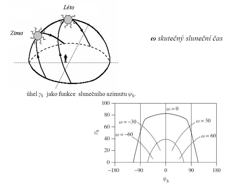úhel γ S jako funkce slunečního azimutu ψ S. ω skutečný sluneční čas