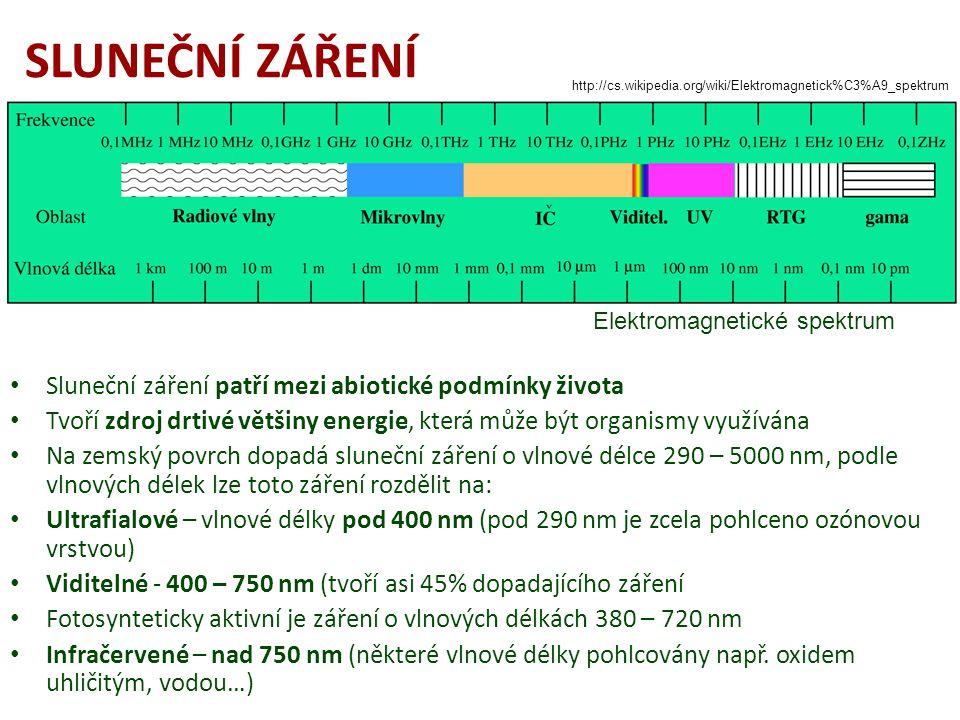 SLUNEČNÍ ZÁŘENÍ Sluneční záření patří mezi abiotické podmínky života Tvoří zdroj drtivé většiny energie, která může být organismy využívána Na zemský povrch dopadá sluneční záření o vlnové délce 290 – 5000 nm, podle vlnových délek lze toto záření rozdělit na: Ultrafialové – vlnové délky pod 400 nm (pod 290 nm je zcela pohlceno ozónovou vrstvou) Viditelné - 400 – 750 nm (tvoří asi 45% dopadajícího záření Fotosynteticky aktivní je záření o vlnových délkách 380 – 720 nm Infračervené – nad 750 nm (některé vlnové délky pohlcovány např.
