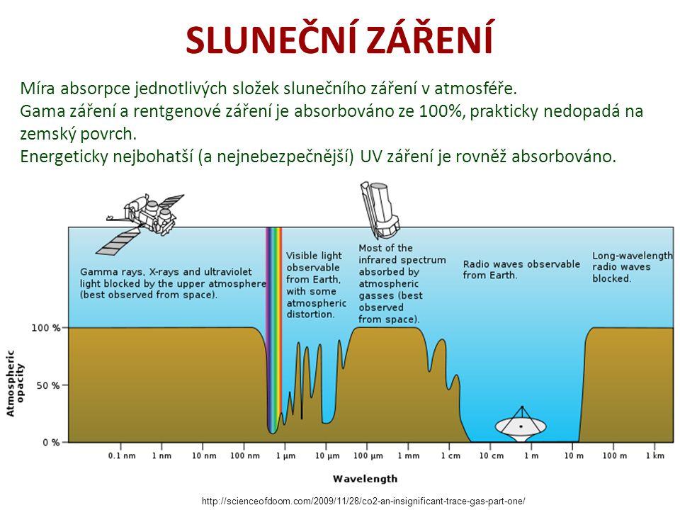 SLUNEČNÍ ZÁŘENÍ Míra absorpce jednotlivých složek slunečního záření v atmosféře.