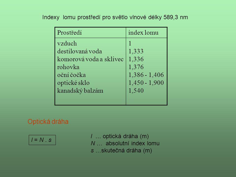 Prostředíindex lomu vzduch destilovaná voda komorová voda a sklivec rohovka oční čočka optické sklo kanadský balzám 1 1,333 1,336 1,376 1,386 - 1,406