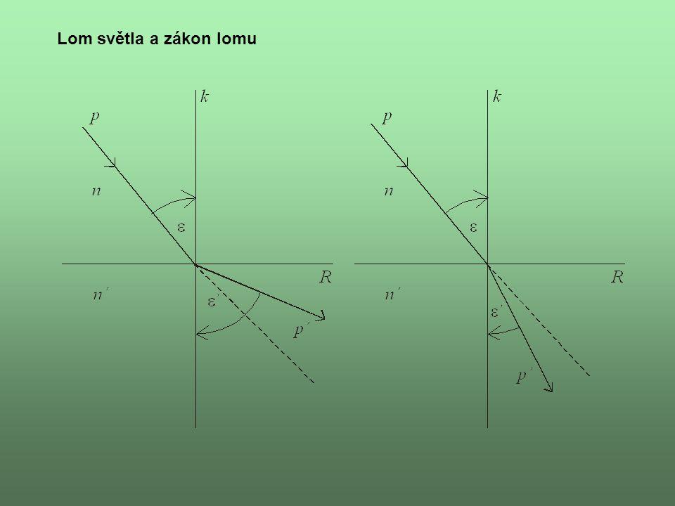 Zákon lomu – Snellův zákon n sin  = n´ sin  ´ Lomený paprsek, dopadající paprsek a kolmice dopadu leží v jedné rovině.