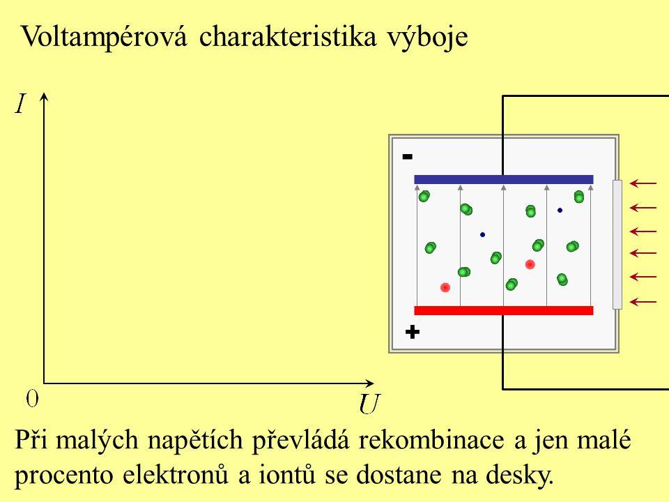 Voltampérová charakteristika výboje + - Při malých napětích převládá rekombinace a jen malé procento elektronů a iontů se dostane na desky.