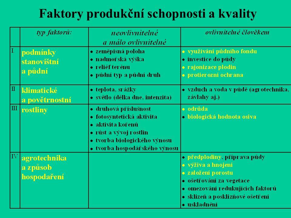 Faktory produkční schopnosti a kvality