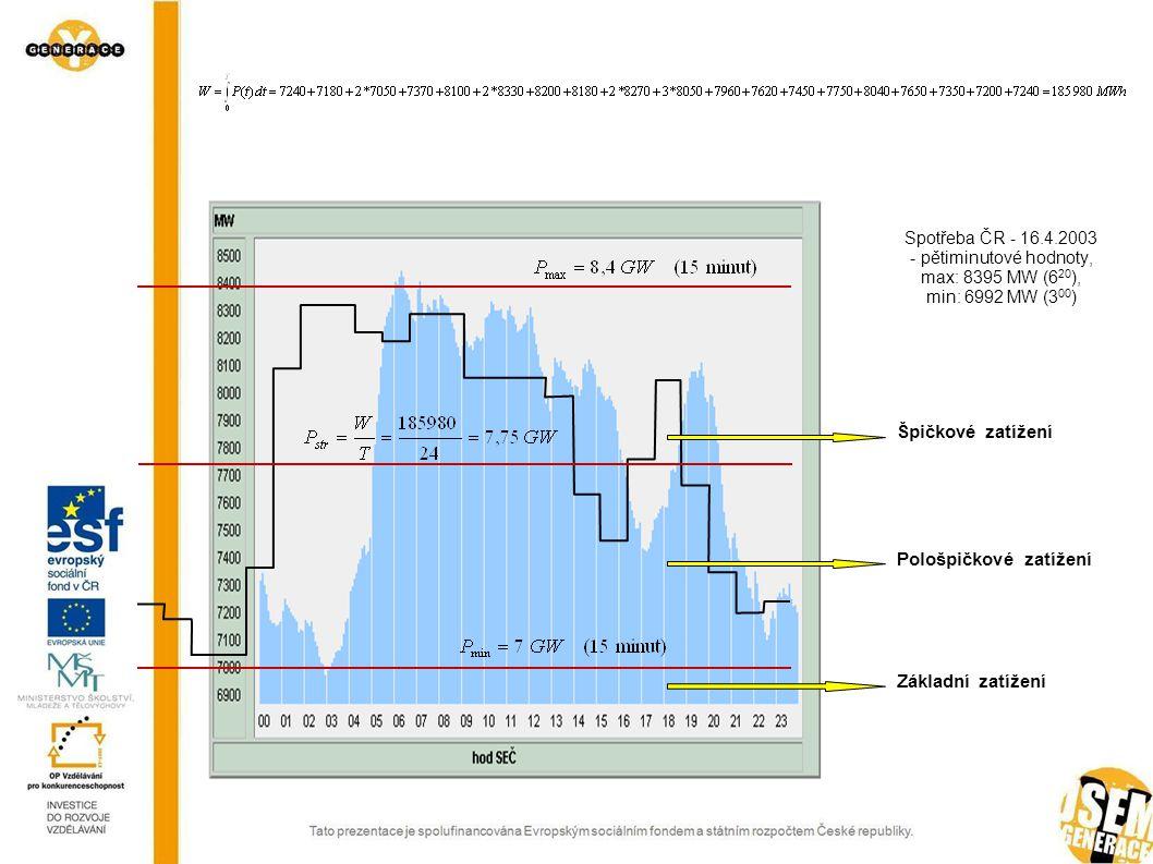 Spotřeba ČR - 16.4.2003 - pětiminutové hodnoty, max: 8395 MW (6 20 ), min: 6992 MW (3 00 ) Špičkové zatížení Pološpičkové zatížení Základní zatížení