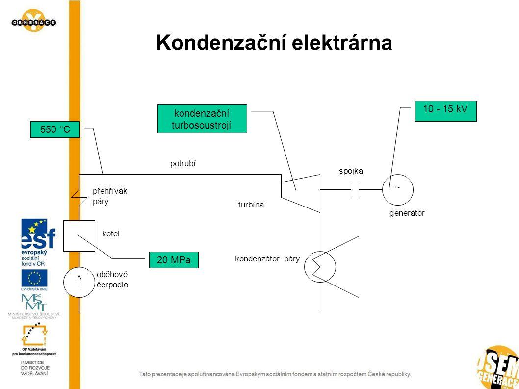 Kondenzační elektrárna ~ kotel oběhové čerpadlo přehřívák páry kondenzátor páry turbína potrubí spojka generátor 20 MPa kondenzační turbosoustrojí 10