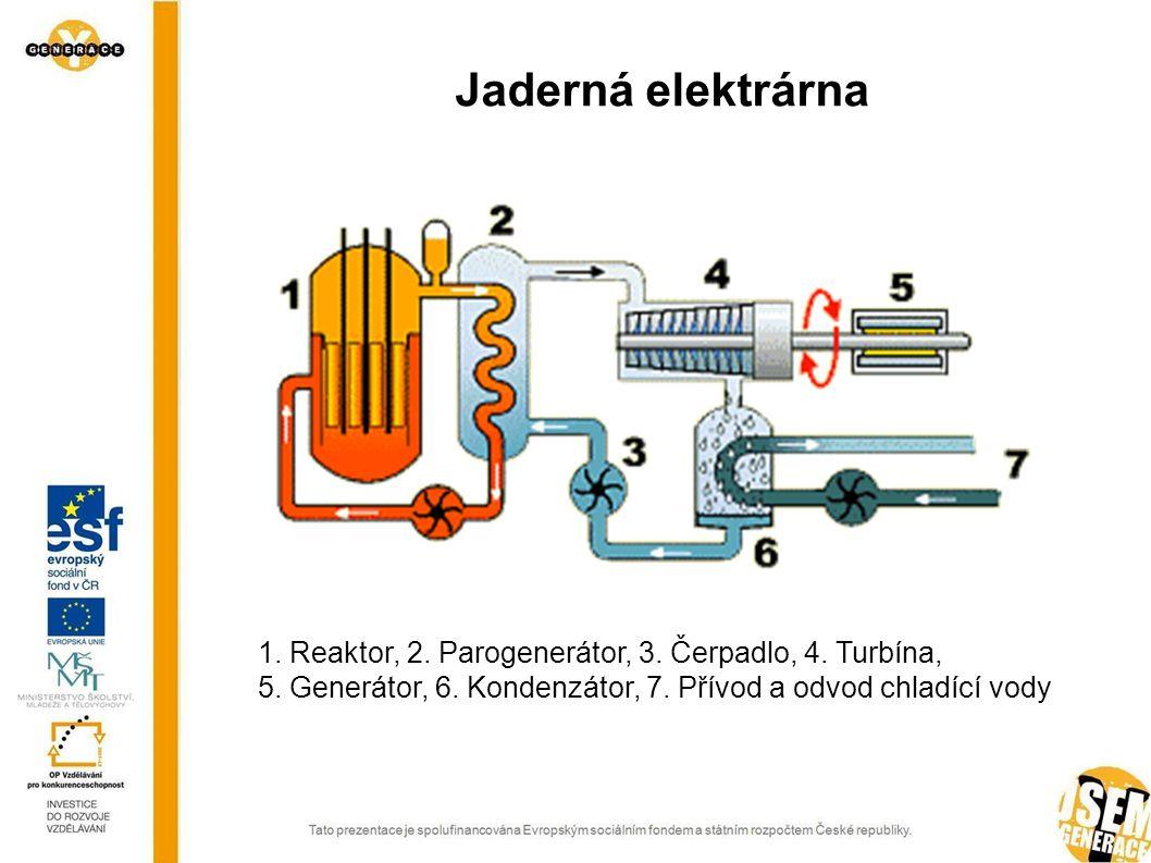 Jaderná elektrárna 1. Reaktor, 2. Parogenerátor, 3. Čerpadlo, 4. Turbína, 5. Generátor, 6. Kondenzátor, 7. Přívod a odvod chladící vody