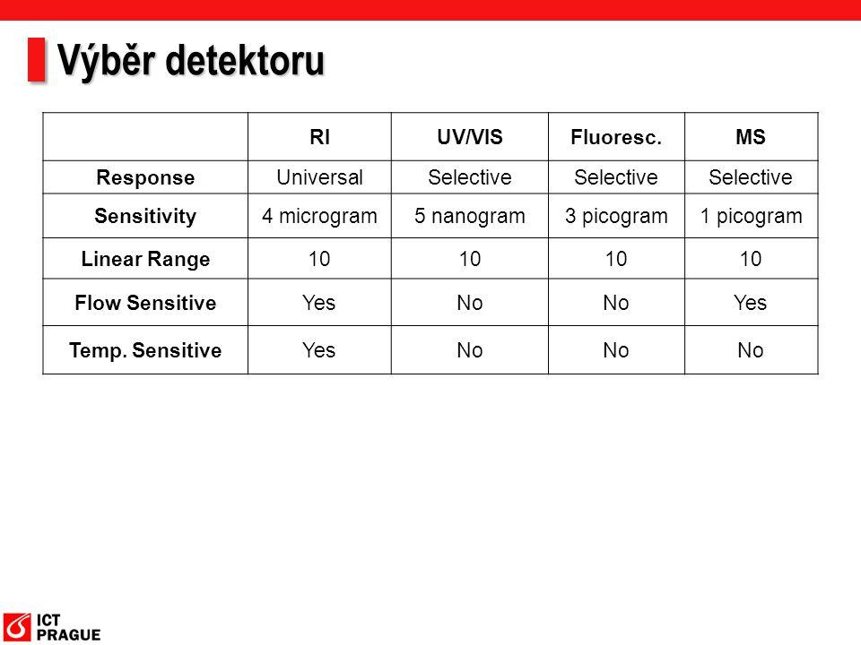 Výběr detektoru RIUV/VISFluoresc.MS ResponseUniversalSelective Sensitivity4 microgram5 nanogram3 picogram1 picogram Linear Range10 Flow SensitiveYesNo