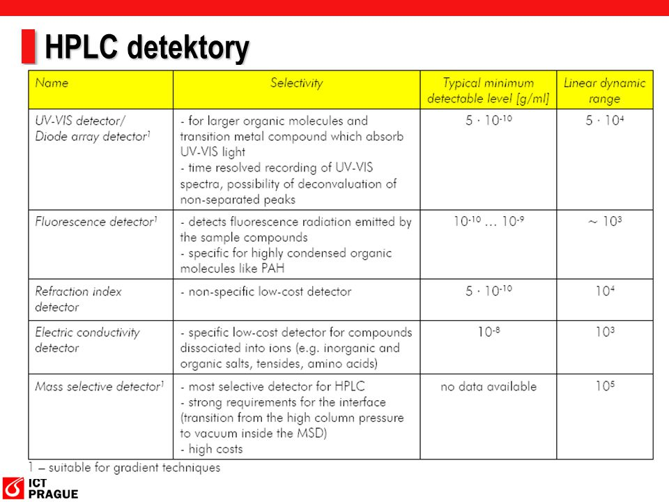 HPLC detektory