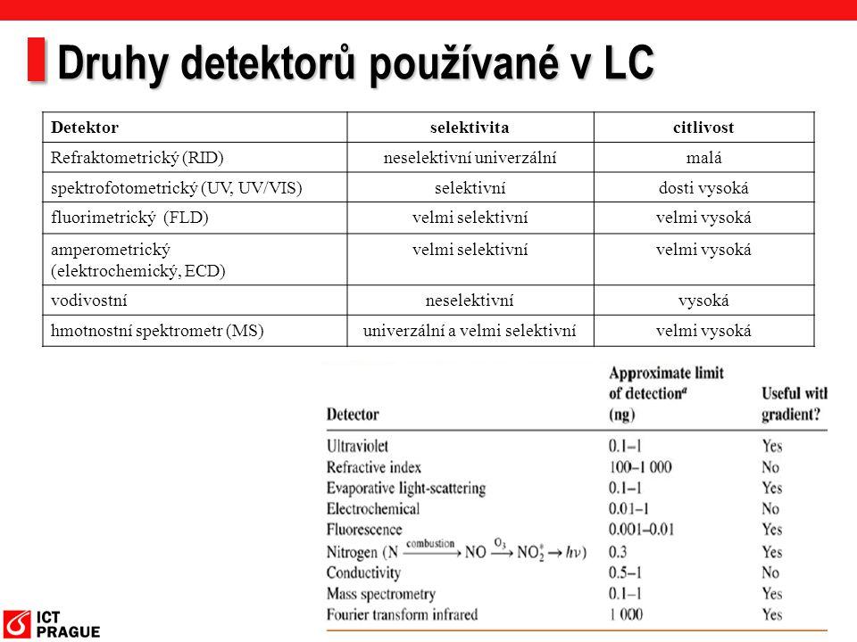 Druhy detektorů používané v LC Detektorselektivitacitlivost Refraktometrický (RID)neselektivní univerzálnímalá spektrofotometrický (UV, UV/VIS)selekti
