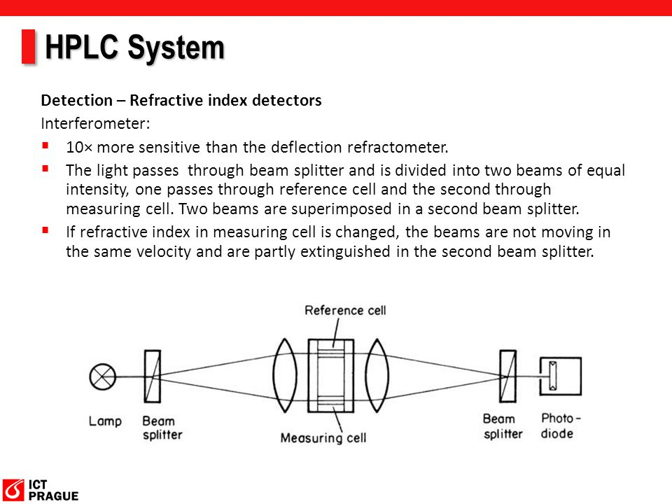 HPLC System Detection – Refractive index detectors Interferometer:  10× more sensitive than the deflection refractometer.