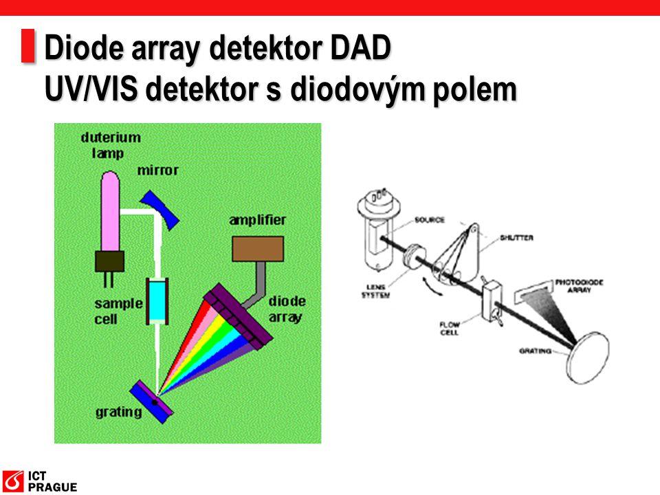 Diode array detektor DAD UV/VIS detektor s diodovým polem
