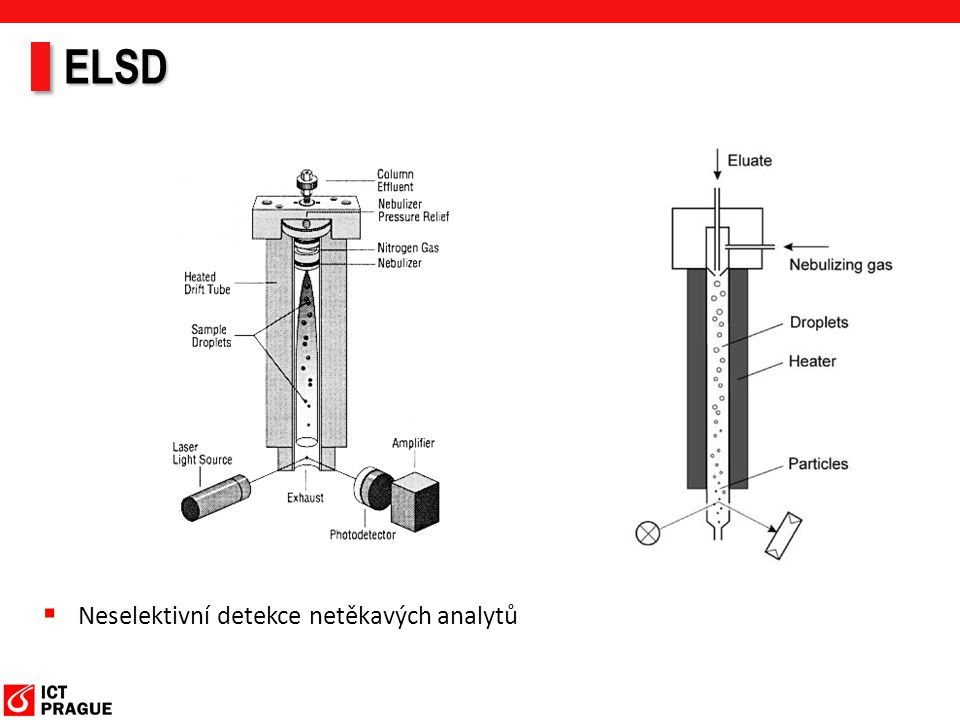 ELSD  Neselektivní detekce netěkavých analytů