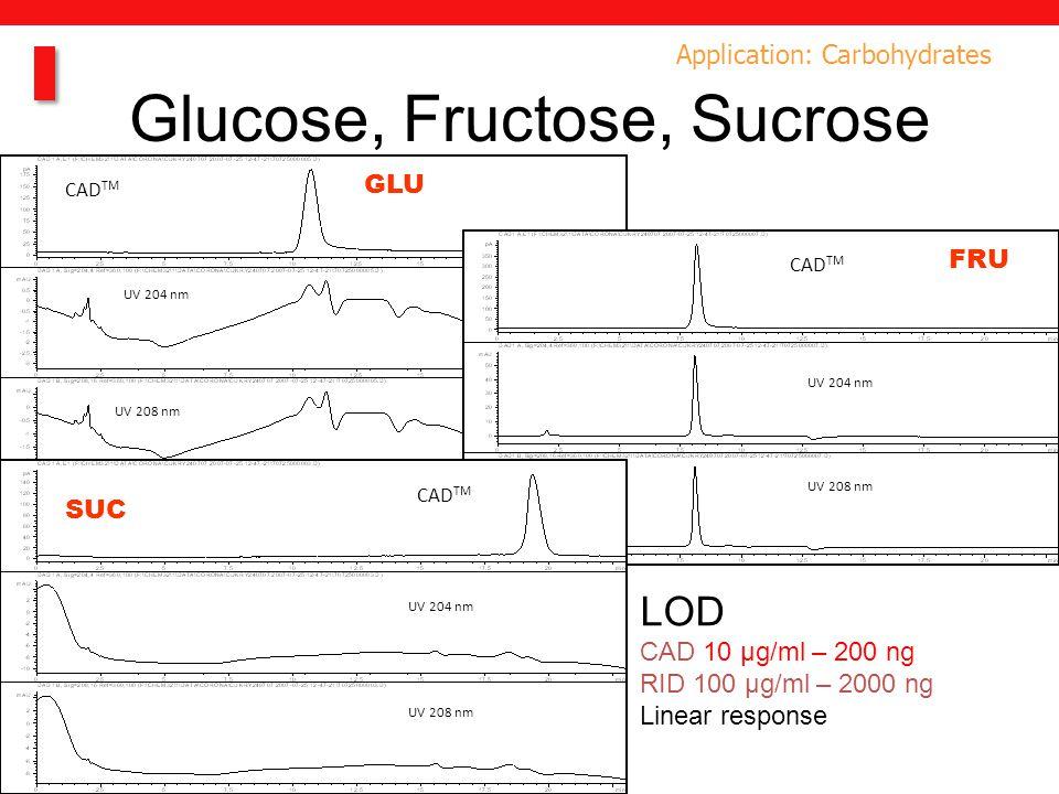 Application: Carbohydrates Glucose, Fructose, Sucrose CAD TM UV 204 nm UV 208 nm CAD TM UV 204 nm UV 208 nm CAD TM UV 204 nm UV 208 nm GLU FRU SUC LOD