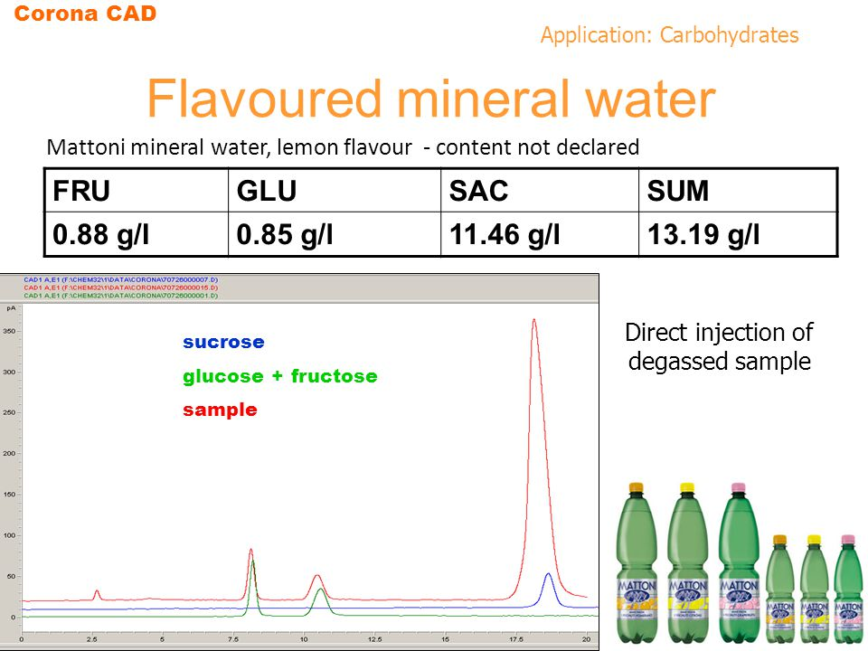Application: Carbohydrates Flavoured mineral water sucrose glucose + fructose sample Mattoni mineral water, lemon flavour - content not declared Direct injection of degassed sample FRUGLUSACSUM 0.88 g/l0.85 g/l11.46 g/l13.19 g/l Corona CAD
