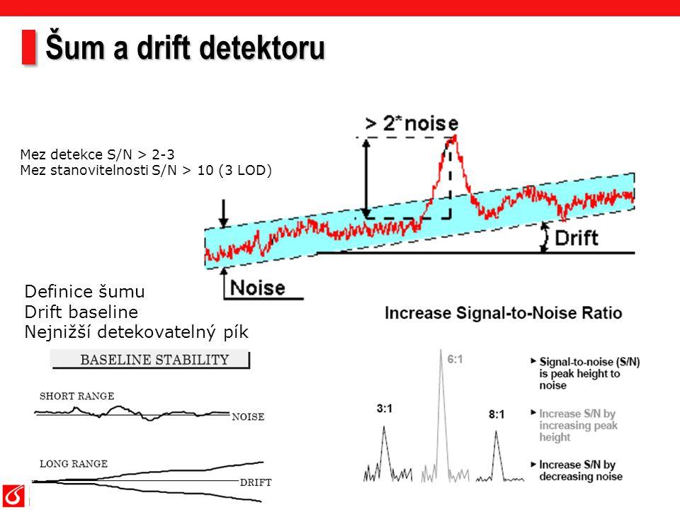 Šum a drift detektoru Definice šumu Drift baseline Nejnižší detekovatelný pík Mez detekce S/N > 2-3 Mez stanovitelnosti S/N > 10 (3 LOD)