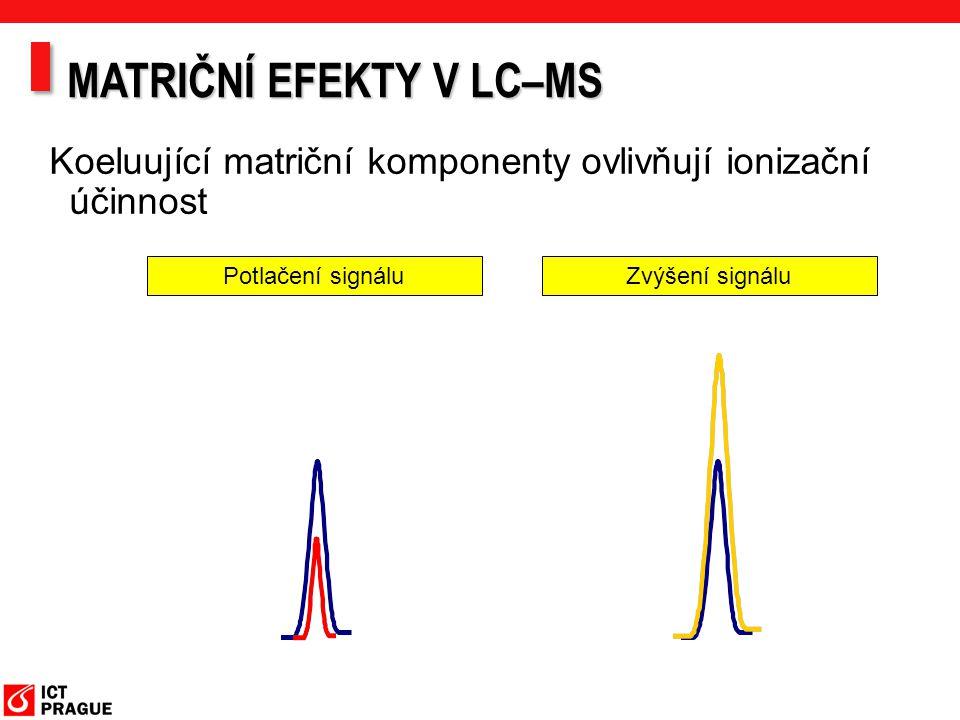 Koeluující matriční komponenty ovlivňují ionizační účinnost Potlačení signáluZvýšení signálu MATRIČNÍ EFEKTY V LC–MS