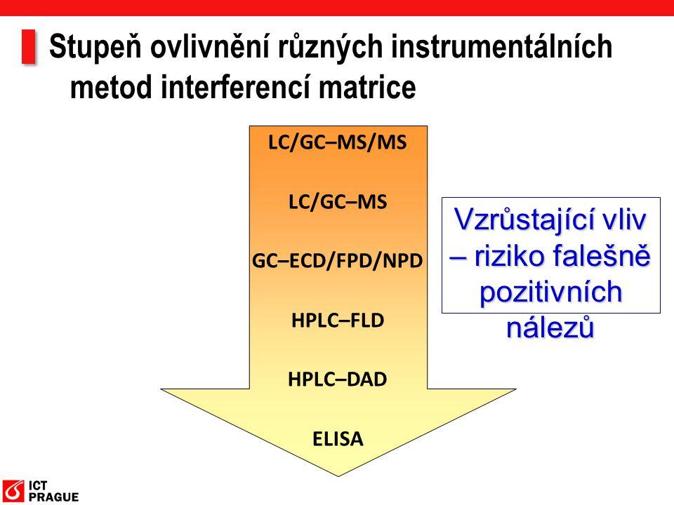 LC/GC–MS/MS LC/GC–MS GC–ECD/FPD/NPD HPLC–FLD HPLC–DAD ELISA Vzrůstající vliv – riziko falešně pozitivních nálezů Stupeň ovlivnění různých instrumentál