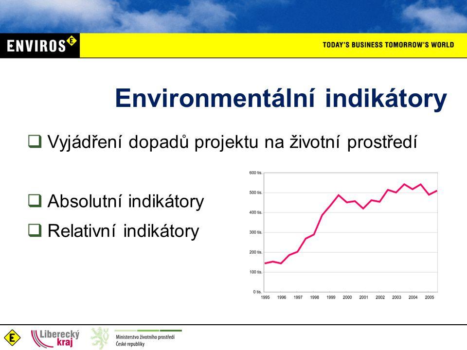 Environmentální indikátory  Vyjádření dopadů projektu na životní prostředí  Absolutní indikátory  Relativní indikátory