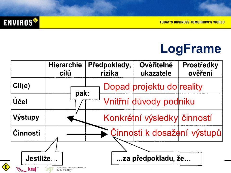 LogFrame Dopad projektu do reality Vnitřní důvody podniku Konkrétní výsledky činností Činnosti k dosažení výstupů