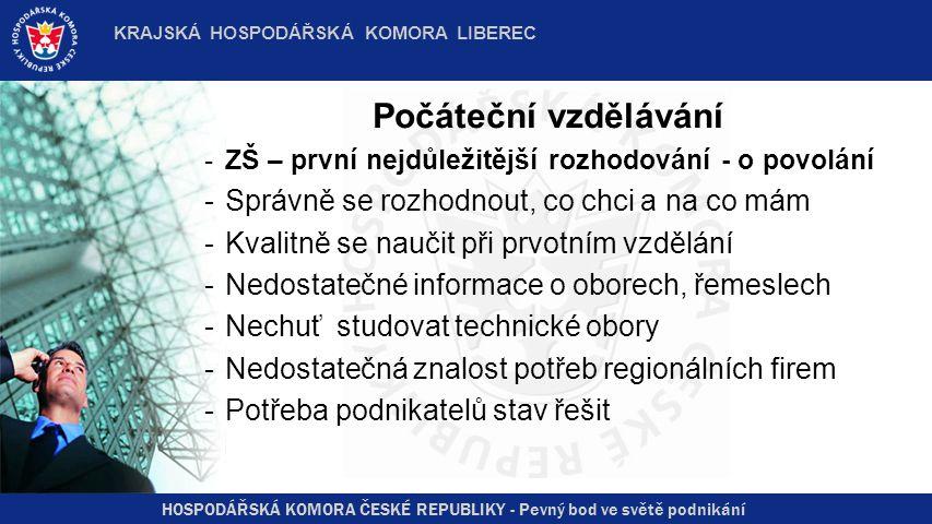 HOSPODÁŘSKÁ KOMORA ČESKÉ REPUBLIKY - Pevný bod ve světě podnikání KRAJSKÁ HOSPODÁŘSKÁ KOMORA LIBEREC Od počátečního vzdělávání k dalšímu vzdělávání -Není vládní koncepce hospodářství ČR a nemůže být provázaná s koncepcí vzdělávání -Není ani regionální koncepce vzdělávání -Tím pádem není vzdělávací systém provázán s potřebami zaměstnavatelů a firem v regionu