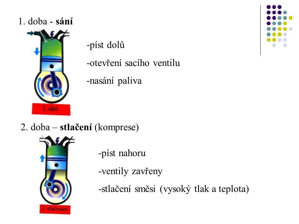 1. doba - sání -píst dolů -otevření sacího ventilu -nasání paliva 2. doba – stlačení (komprese) -píst nahoru -ventily zavřeny -stlačení směsi (vysoký