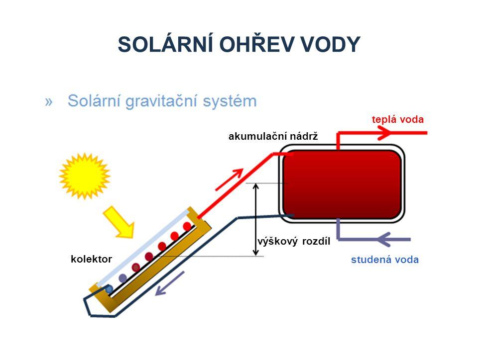 SOLÁRNÍ OHŘEV VODY teplá voda studená voda kolektor teplotní senzor čerpadlo expanzní nádoba regulace akumulační nádrž (tepelný zásobník)