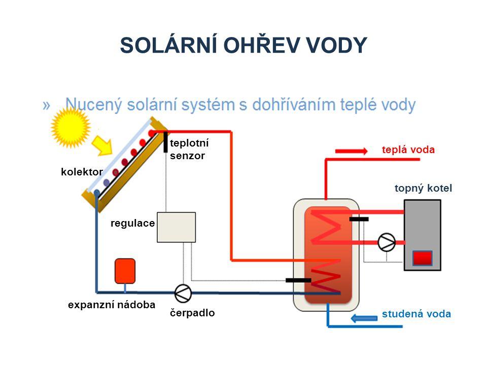 SOLÁRNÍ OHŘEV VODY topný kotel teplá voda studená voda teplotní senzor regulace čerpadlo expanzní nádoba kolektor