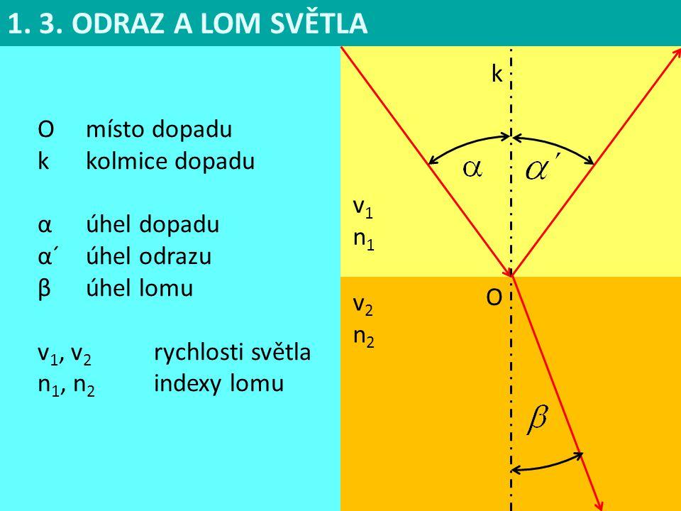 O místo dopadu k kolmice dopadu α úhel dopadu α´úhel odrazu β úhel lomu v 1, v 2 rychlosti světla n 1, n 2 indexy lomu 1. 3. ODRAZ A LOM SVĚTLA k v1n1