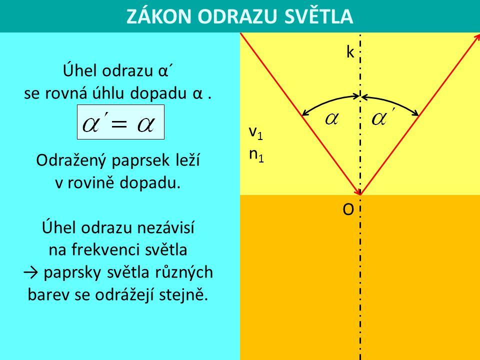 ZÁKON ODRAZU SVĚTLA k v1n1v1n1 O Úhel odrazu α´ se rovná úhlu dopadu α. Odražený paprsek leží v rovině dopadu. Úhel odrazu nezávisí na frekvenci světl