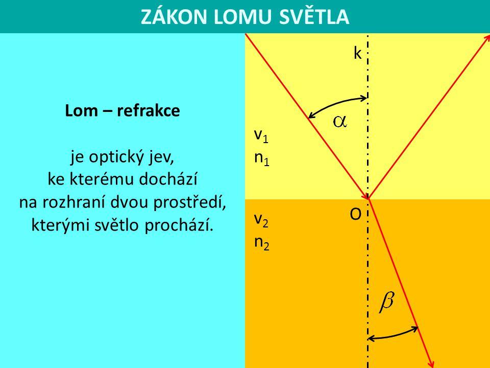 ZÁKON LOMU SVĚTLA k v1n1v1n1 v2n2v2n2 O Snellův zákon lomu 1591-1626 Poměr sinu úhlu dopadu a sinu úhlu lomu je pro určitá dvě prostředí stálý a rovný poměru velikostí rychlostí vlnění v jednotlivých prostředích.