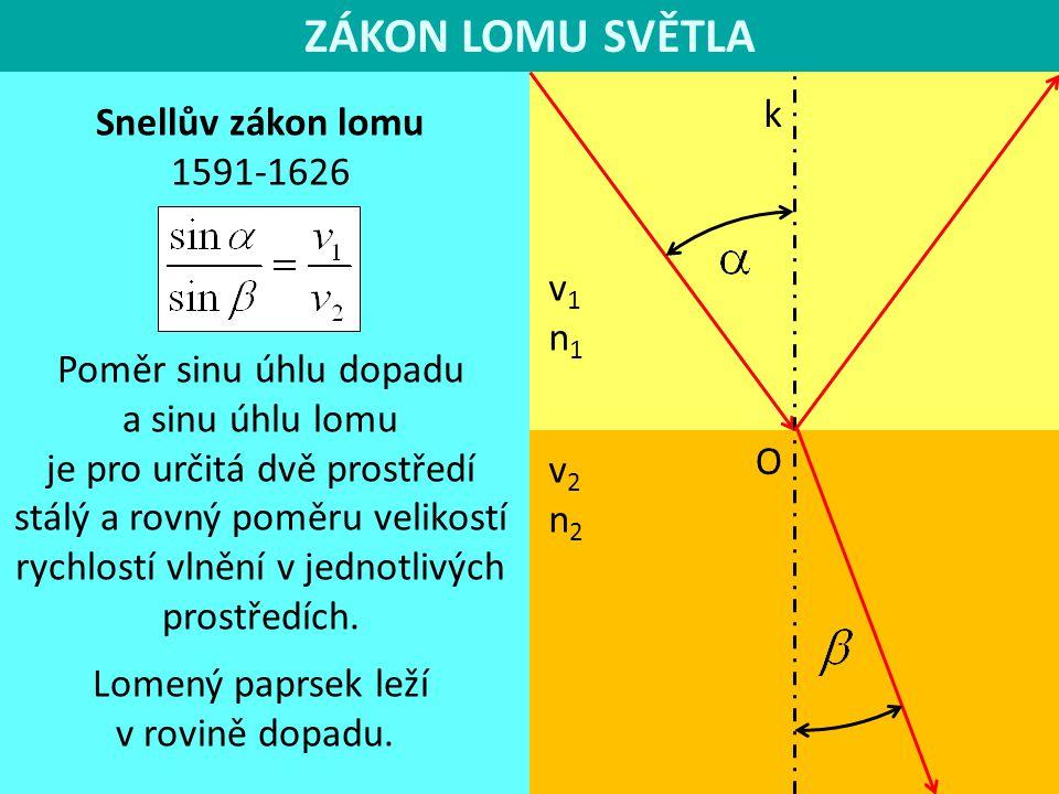 ZÁKON LOMU SVĚTLA k v1n1v1n1 v2n2v2n2 O Snellův zákon lomu 1591-1626 Poměr sinu úhlu dopadu a sinu úhlu lomu je pro určitá dvě prostředí stálý a rovný