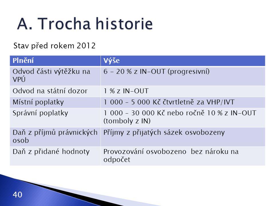 Stav před rokem 2012 PlněníVýše Odvod části výtěžku na VPÚ 6 - 20 % z IN-OUT (progresivní) Odvod na státní dozor1 % z IN-OUT Místní poplatky1 000 – 5
