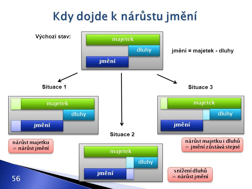Kdy dojde k nárůstu jmění majetek jmění dluhy majetek jmění dluhy jmění majetek jmění dluhy majetek dluhy Výchozí stav: Situace 1 Situace 2 Situace 3