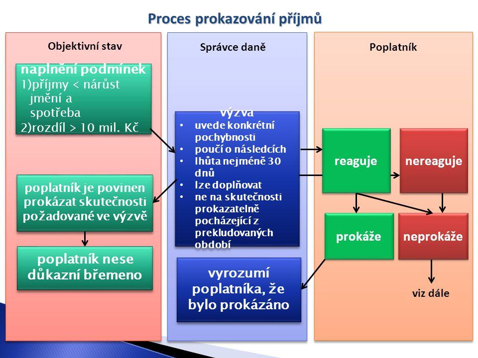Proces prokazování příjmů naplnění podmínek 1)příjmy  nárůst jmění a spotřeba 2)rozdíl  10 mil. Kč naplnění podmínek 1)příjmy  nárůst jmění a spotř