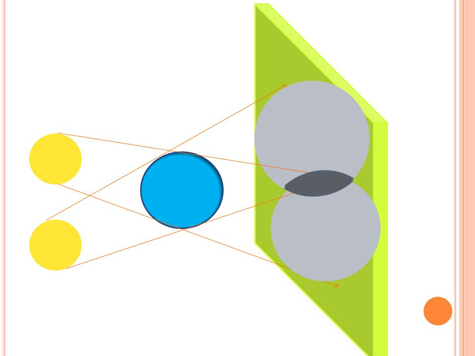 O DRAZ SVĚTLA ZÁKON ODRAZU SVĚTLA Hladké a lesklé plochy dobře odrážejí světelné paprsky (zrcadla) Úhel dopadu Úhel odrazu Kolmice dopadu Úhel odrazu se rovná úhlu dopadu.