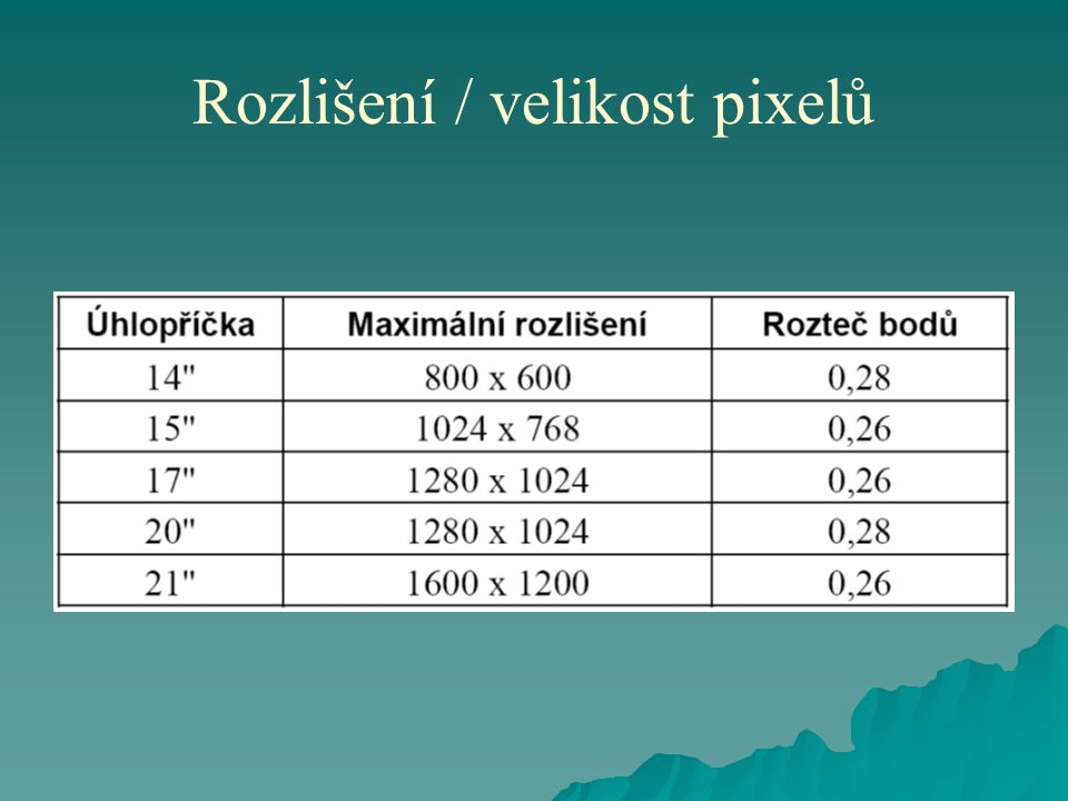   Z ergonomických důvodů je doporučována maximální rozteč mezi mody (dot-pitch) 0,28 mm.