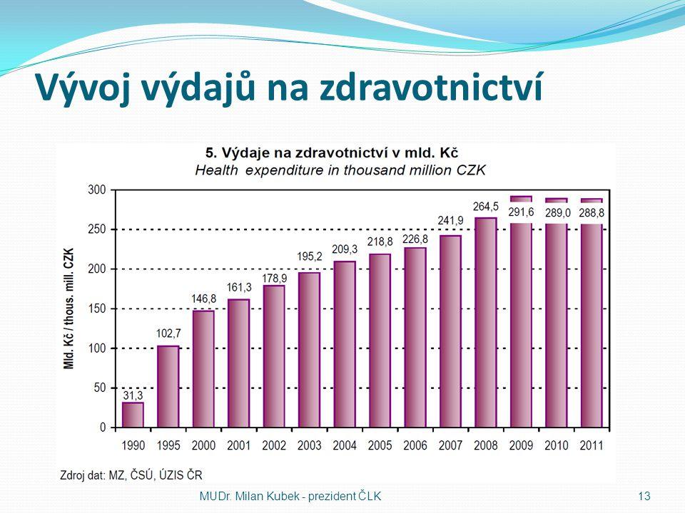 Vývoj výdajů na zdravotnictví MUDr. Milan Kubek - prezident ČLK13