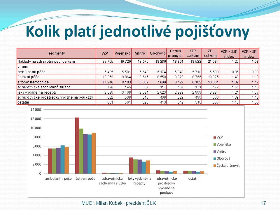Kolik platí jednotlivé pojišťovny MUDr. Milan Kubek - prezident ČLK17