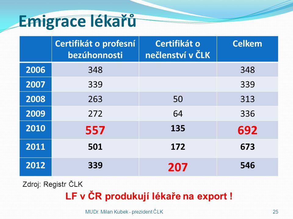 Emigrace lékařů Certifikát o profesní bezúhonnosti Certifikát o nečlenství v ČLK Celkem 2006348 2007339 200826350313 200927264336 2010 557 135 692 2011501172673 2012339 207 546 MUDr.