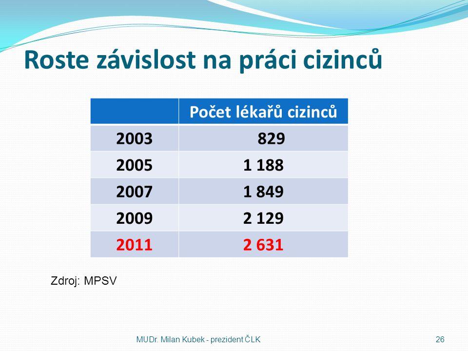 Roste závislost na práci cizinců Počet lékařů cizinců 2003 829 20051 188 20071 849 20092 129 20112 631 MUDr.
