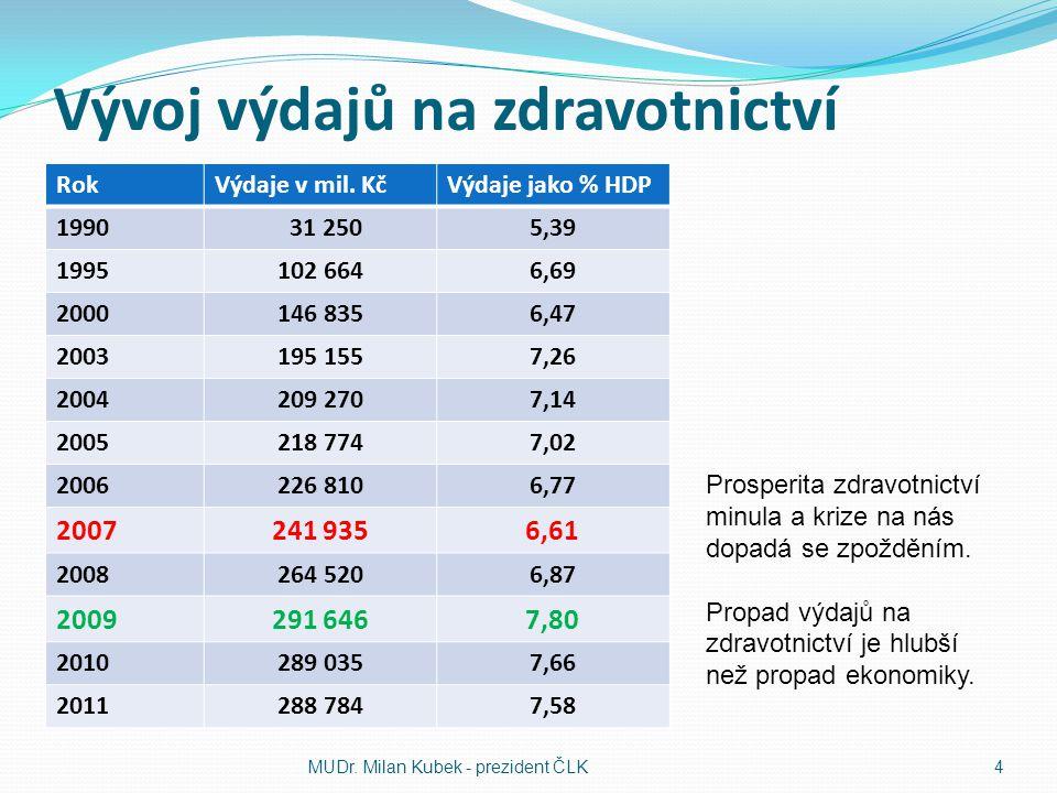 Struktura výdajů na zdravotnictví 20072008200920102011 Zdravotní pojišťovny75,9 %74,6 %74,7 %77,0 %78,1 % Rozpočtové výdaje9,5 %8,1 %8,9 %7,2 %5,8 % Veřejné výdaje celkem85,4 %82,7 %83,6 %84,2 %83,9 % Soukromé výdaje14,6 %17,3 %16,4 %15,8 %16,1 % MUDr.