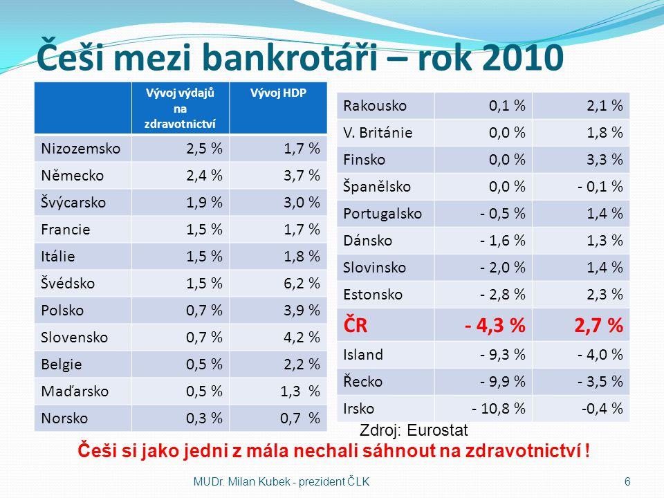 Nespravedlnost v platbách pojistného MUDr. Milan Kubek - prezident ČLK7