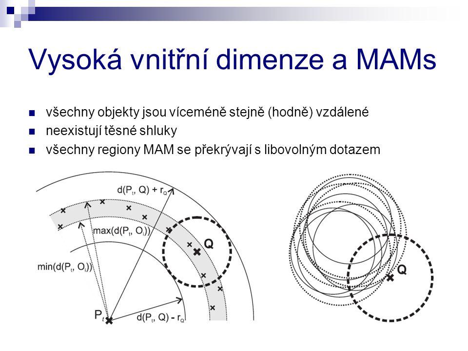 Vysoká vnitřní dimenze a MAMs všechny objekty jsou víceméně stejně (hodně) vzdálené neexistují těsné shluky všechny regiony MAM se překrývají s libovo